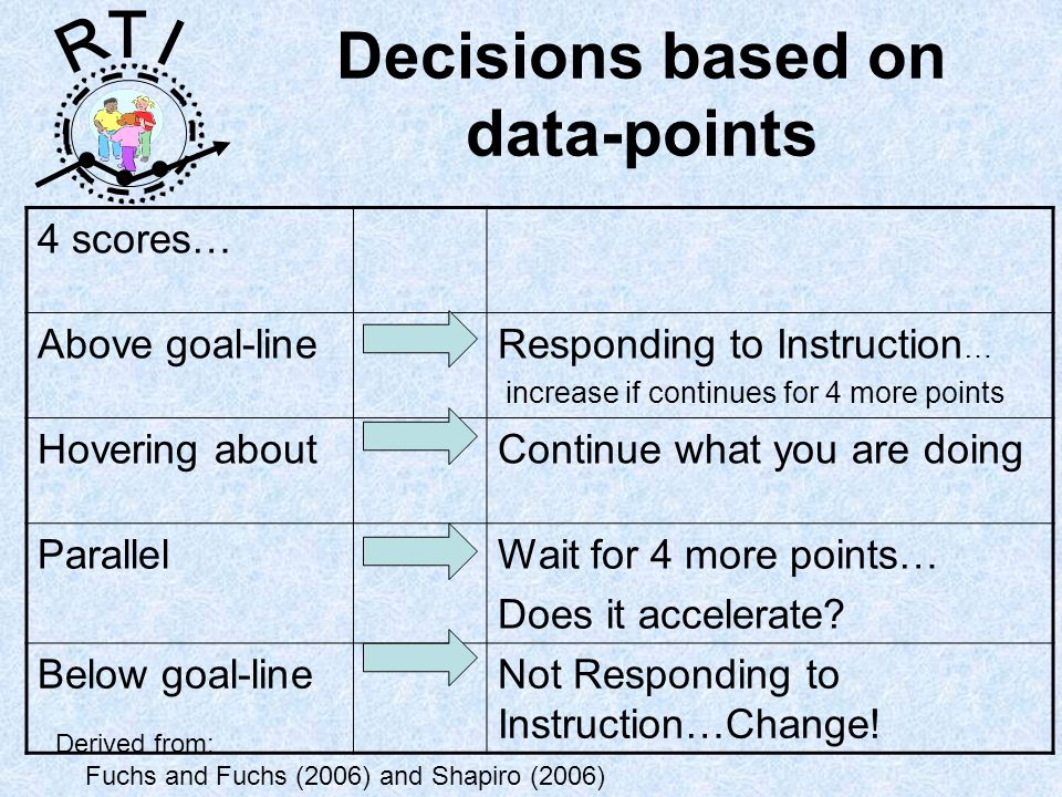 R T I Decisions based on data-points Derived from: Fuchs and Fuchs (2006) and Shapiro (2006) 4 scores… Above goal-lineResponding to Instruction … increase if continues for 4 more points Hovering aboutContinue what you are doing ParallelWait for 4 more points… Does it accelerate.