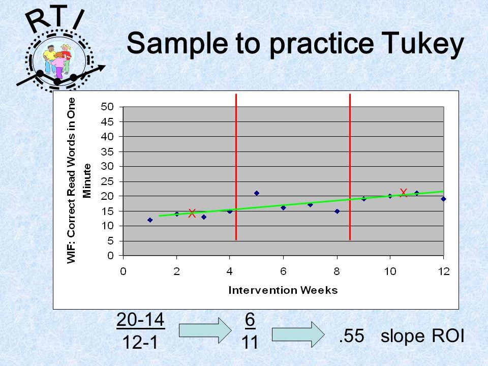 R T I Sample to practice Tukey X X 20-14 12-1 6 11.55 slope ROI