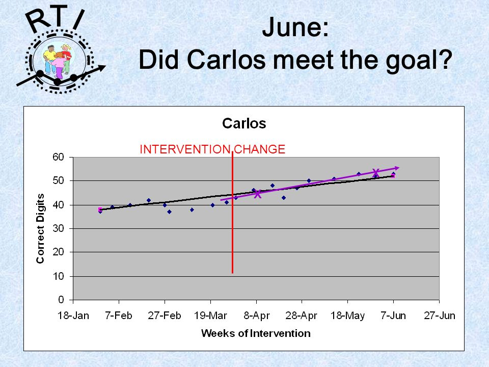 R T I June: Did Carlos meet the goal? INTERVENTION CHANGE X X