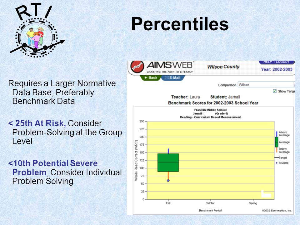 R T I Requires a Larger Normative Data Base, Preferably Benchmark Data < 25th At Risk, Consider Problem-Solving at the Group Level <10th Potential Severe Problem, Consider Individual Problem Solving Percentiles