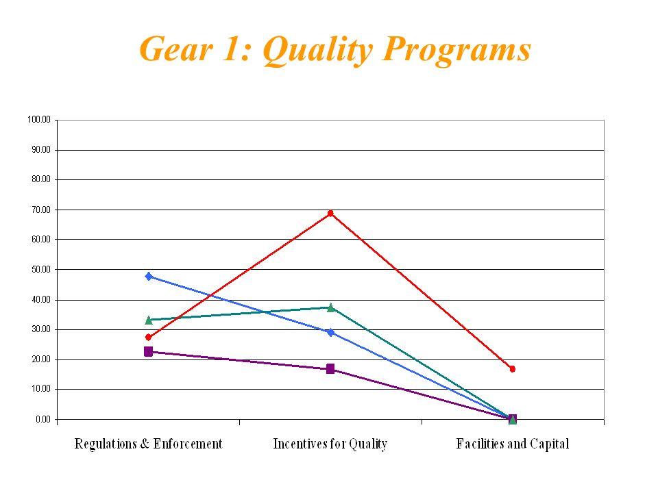 Gear 1: Quality Programs