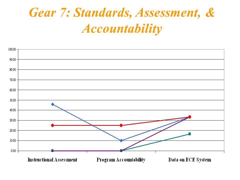 Gear 7: Standards, Assessment, & Accountability