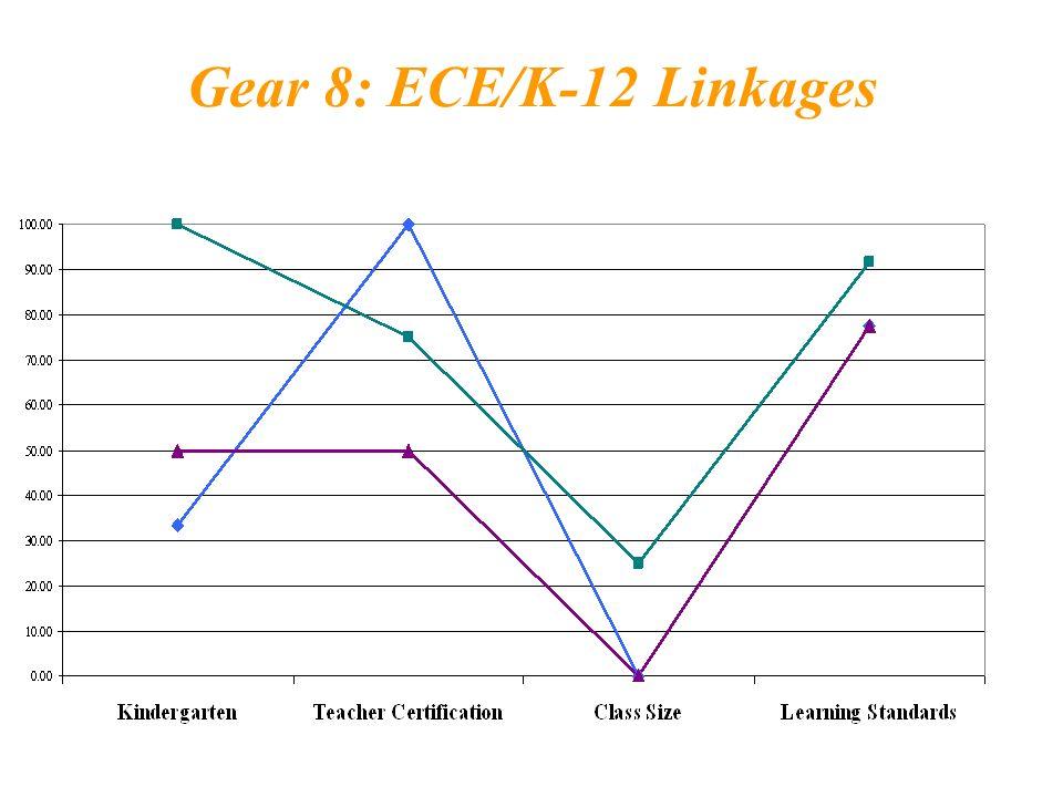 Gear 8: ECE/K-12 Linkages