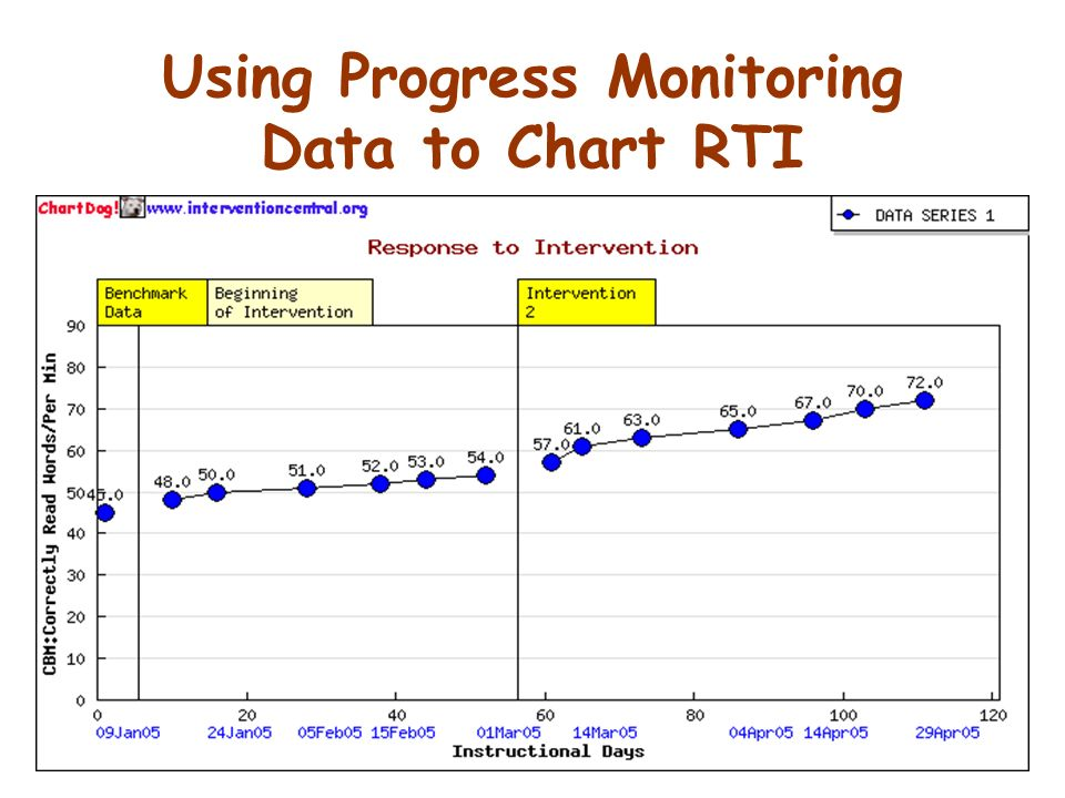 Using Progress Monitoring Data to Chart RTI