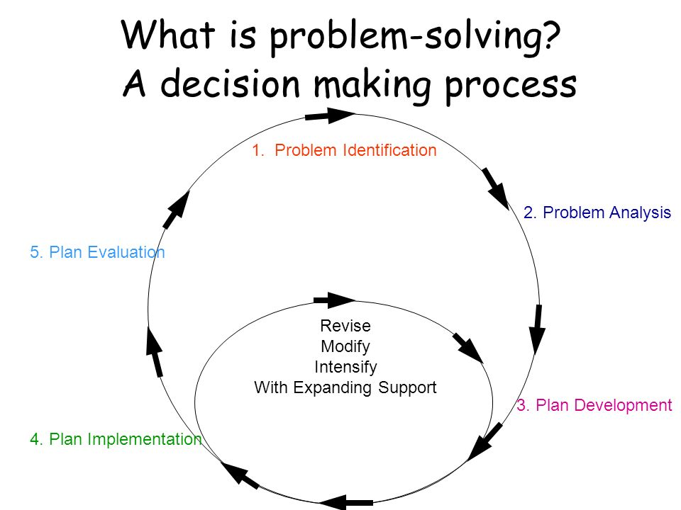 What is problem-solving. 1. Problem Identification 2.