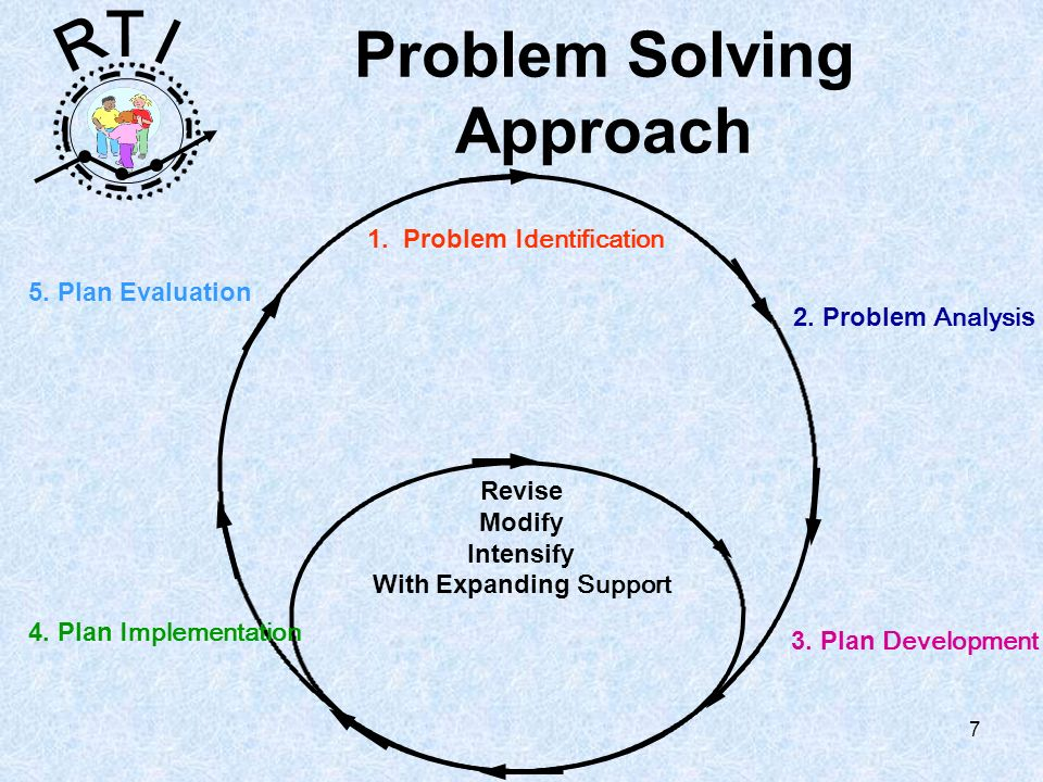 R T I 7 Problem Solving Approach 1. Problem Identification 2.