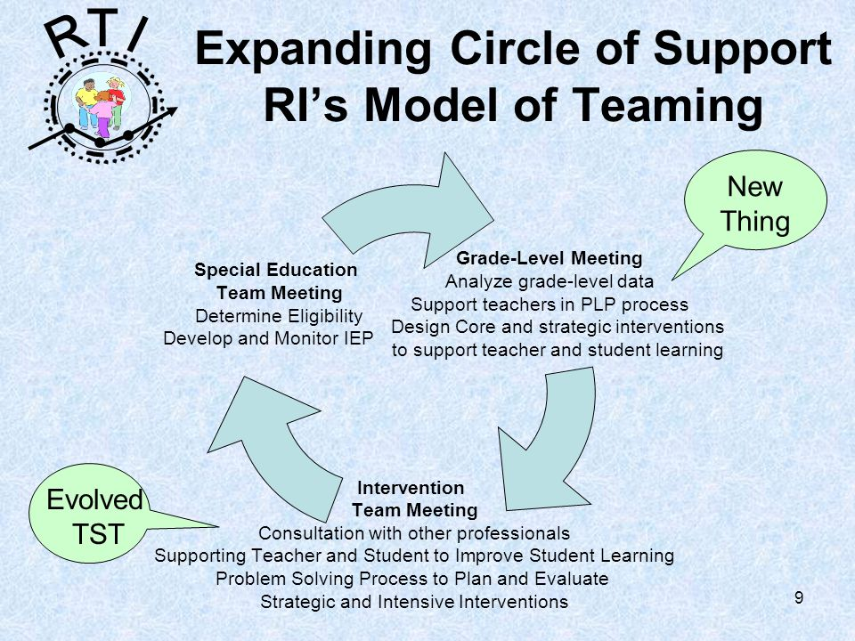 R T I 30 Meeting the challenges… On-going Professional Development Reallocation of time Systemic approach to service delivery – consultation, collaboration and short-term interventions in general education