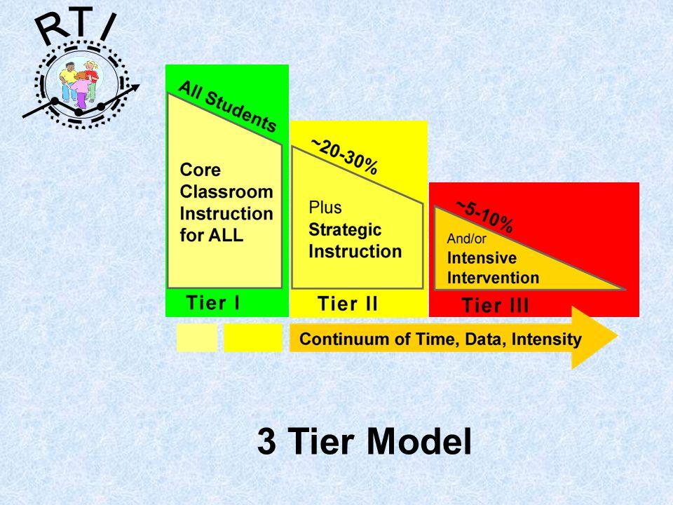 R T I 3 Tier Model