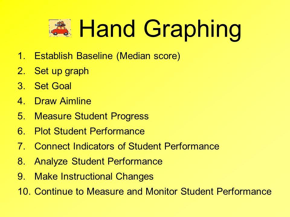 Hand Graphing 1.Establish Baseline (Median score) 2.Set up graph 3.Set Goal 4.Draw Aimline 5.Measure Student Progress 6.Plot Student Performance 7.Con
