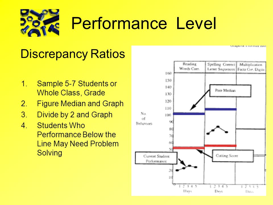 Discrepancy Ratios 1.Sample 5-7 Students or Whole Class, Grade 2.Figure Median and Graph 3.Divide by 2 and Graph 4.Students Who Performance Below the