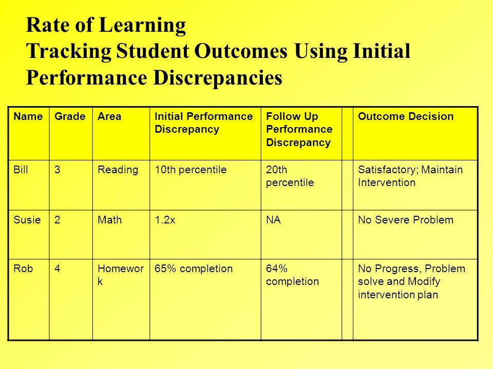 NameGradeAreaInitial Performance Discrepancy Follow Up Performance Discrepancy Outcome Decision Bill3Reading10th percentile20th percentile Satisfactor