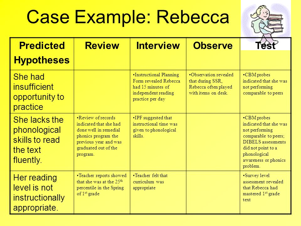 Case Example: Rebecca Predicted Hypotheses ReviewInterviewObserveTest She had insufficient opportunity to practice Instructional Planning Form reveale