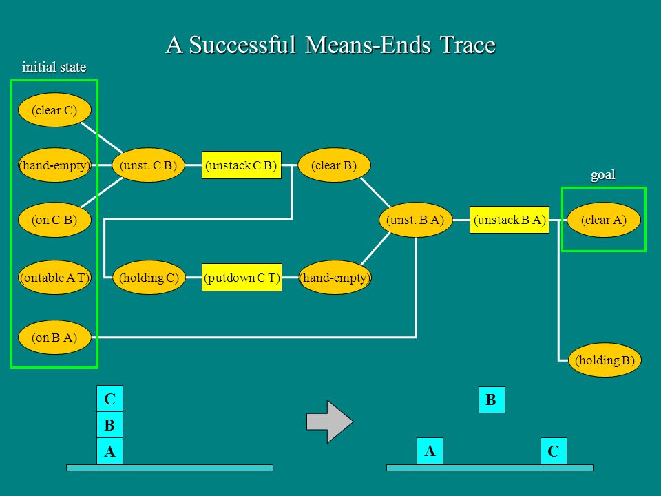 A Successful Means-Ends Trace (ontable A T) (on B A) (on C B) (hand-empty) (clear C) (unst.
