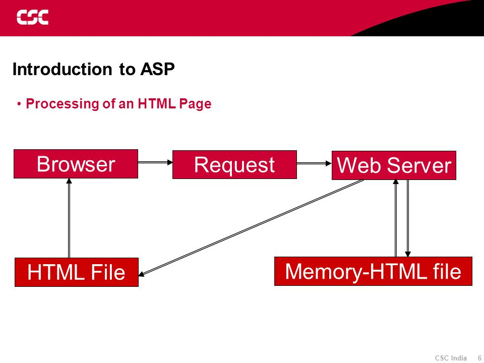 CSC India 6 Introduction to ASP Processing of an HTML Page Request Browser Web Server Memory-HTML file HTML File