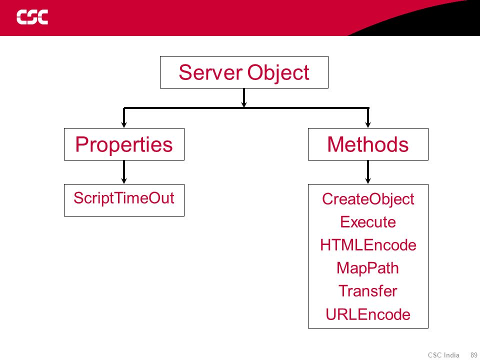 CSC India 89 Server Object PropertiesMethods ScriptTimeOut CreateObject Execute HTMLEncode MapPath Transfer URLEncode