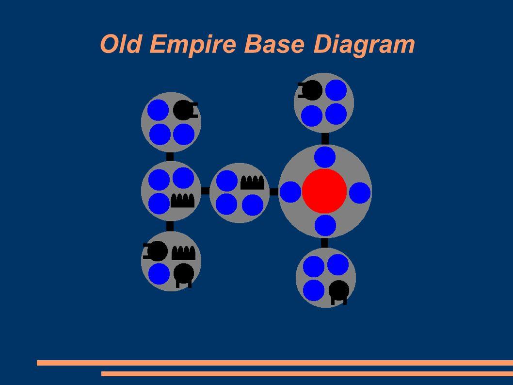 Old Empire Base Diagram