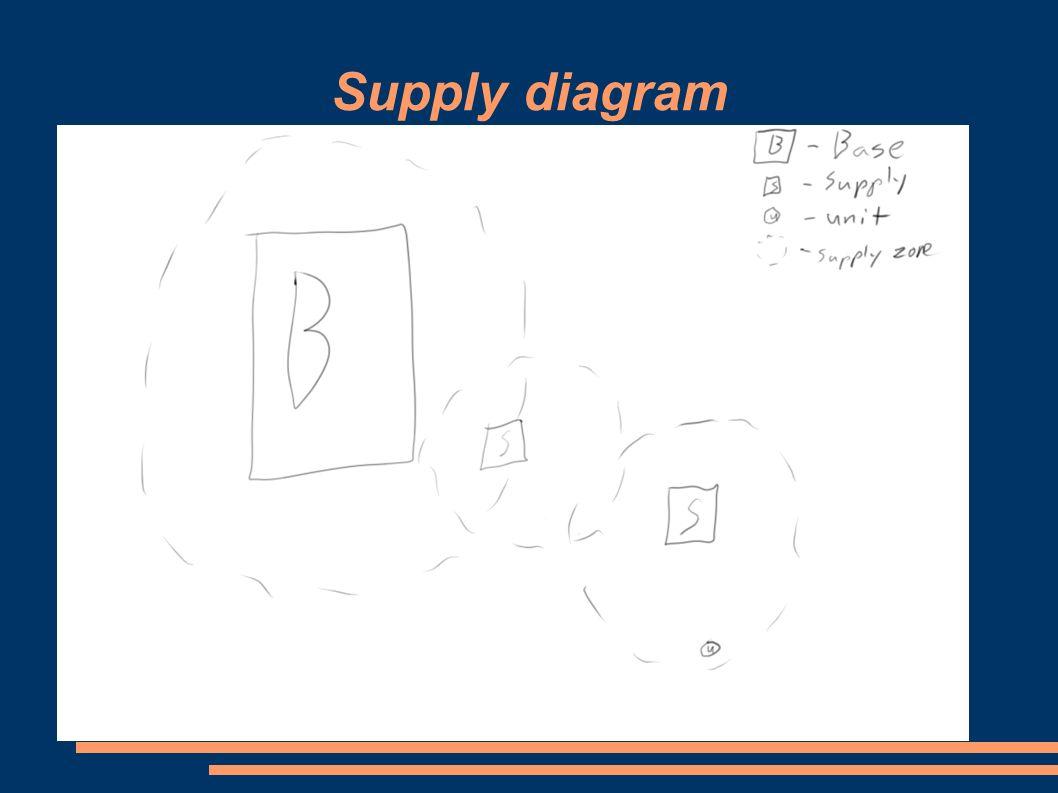 Supply diagram