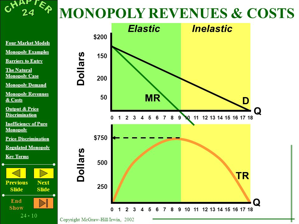 Copyright McGraw-Hill/Irwin, 2002 Four Market Models Monopoly Examples Barriers to Entry The Natural Monopoly Case Monopoly Demand Monopoly Revenues & Costs Output & Price Discrimination Inefficiency of Pure Monopoly Price Discrimination Regulated Monopoly Key Terms Previous Slide Next Slide End Show MONOPOLY REVENUES & COSTS Marginal Revenue Quantity of Output Price (Average Revenue) Total Revenue Marginal Cost Profit + or loss - $ $ $ $ Average Total Cost $ Total Cost $ ] ] ] ] ] ] ] ] ] ] ] ] ] ] ] ] ] ] ] ] Revenue DataCost Data
