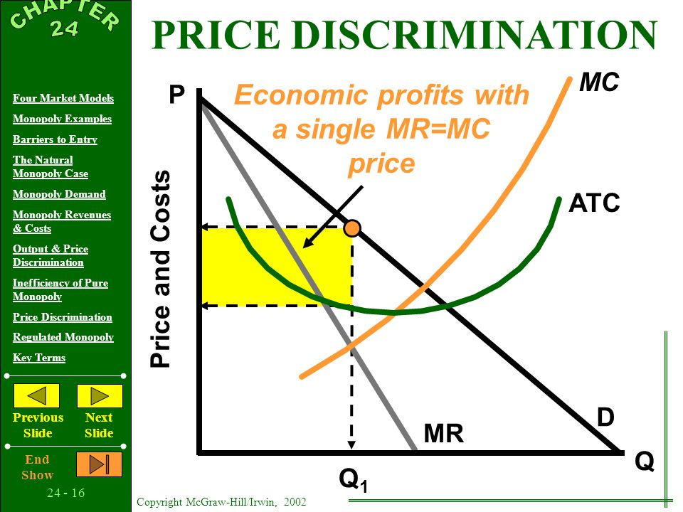 24 - 15 Copyright McGraw-Hill/Irwin, 2002 Four Market Models Monopoly Examples Barriers to Entry The Natural Monopoly Case Monopoly Demand Monopoly Revenues & Costs Output & Price Discrimination Inefficiency of Pure Monopoly Price Discrimination Regulated Monopoly Key Terms Previous Slide Next Slide End Show Conditions Monopoly Power Market Segregation No Resale Consequences More Profit More Production PRICE DISCRIMINATION Graphically…