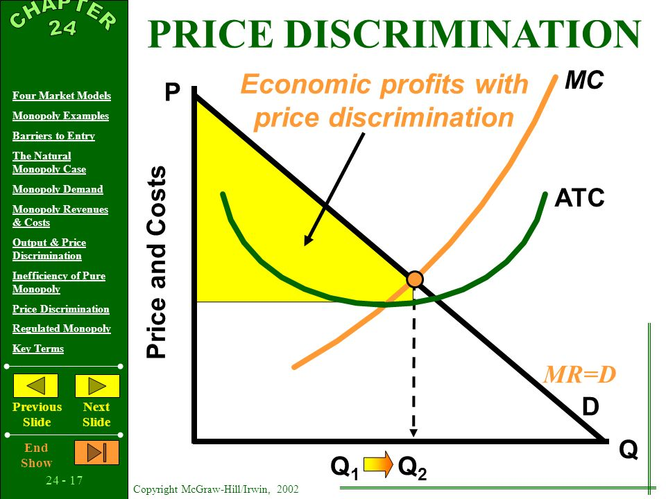 24 - 16 Copyright McGraw-Hill/Irwin, 2002 Four Market Models Monopoly Examples Barriers to Entry The Natural Monopoly Case Monopoly Demand Monopoly Revenues & Costs Output & Price Discrimination Inefficiency of Pure Monopoly Price Discrimination Regulated Monopoly Key Terms Previous Slide Next Slide End Show Q D MR MC ATC P Q1Q1 Price and Costs Economic profits with a single MR=MC price PRICE DISCRIMINATION