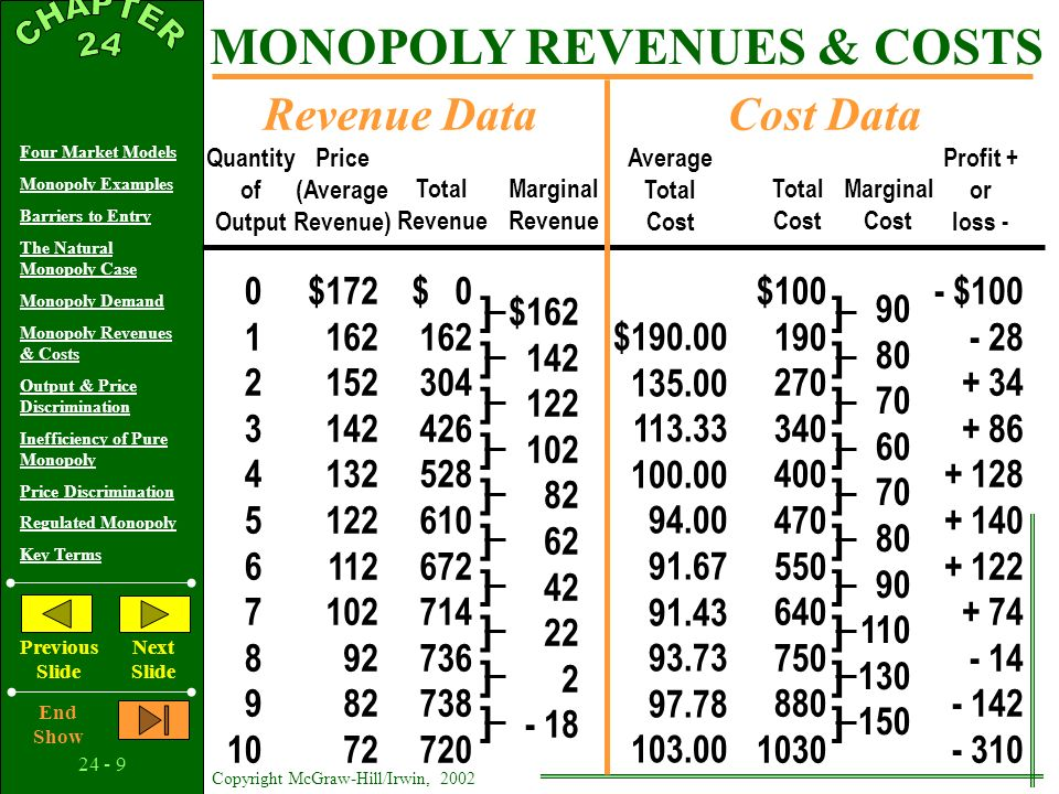 24 - 8 Copyright McGraw-Hill/Irwin, 2002 Four Market Models Monopoly Examples Barriers to Entry The Natural Monopoly Case Monopoly Demand Monopoly Revenues & Costs Output & Price Discrimination Inefficiency of Pure Monopoly Price Discrimination Regulated Monopoly Key Terms Previous Slide Next Slide End Show MONOPOLY REVENUES & COSTS Marginal Revenue 0 1 2 3 4 5 6 7 8 9 10 90 80 70 60 70 80 90 110 130 150 Quantity of Output Price (Average Revenue) Total Revenue Marginal Cost Profit + or loss - $172 162 152 142 132 122 112 102 92 82 72 $ 0 162 304 426 528 610 672 714 736 738 720 $162 142 122 102 82 62 42 22 2 - 18 - $100 - 28 + 34 + 86 + 128 + 140 + 122 + 74 - 14 - 142 - 310 Average Total Cost $190.00 135.00 113.33 100.00 94.00 91.67 91.43 93.73 97.78 103.00 Total Cost $100 190 270 340 400 470 550 640 750 880 1030 ] ] ] ] ] ] ] ] ] ] ] ] ] ] ] ] ] ] ] ] Revenue DataCost Data Can you see profit maximization.