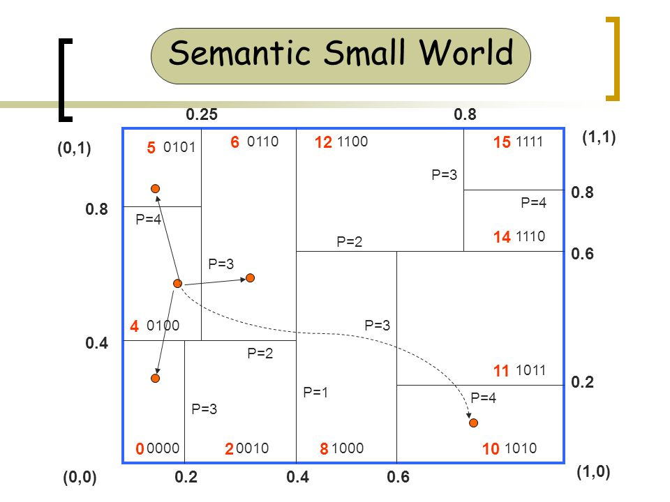 P=1 P=2 P=3 P=2 P= P= P= P= P= P= (1,0) (1,1) (0,1) (0,0) Semantic Small World