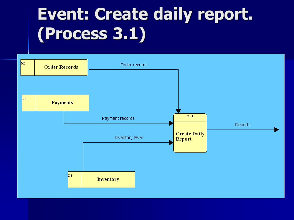 Event: Create daily report. (Process 3.1)