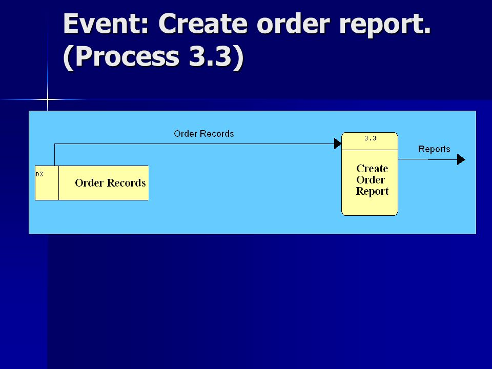Event: Create order report. (Process 3.3)