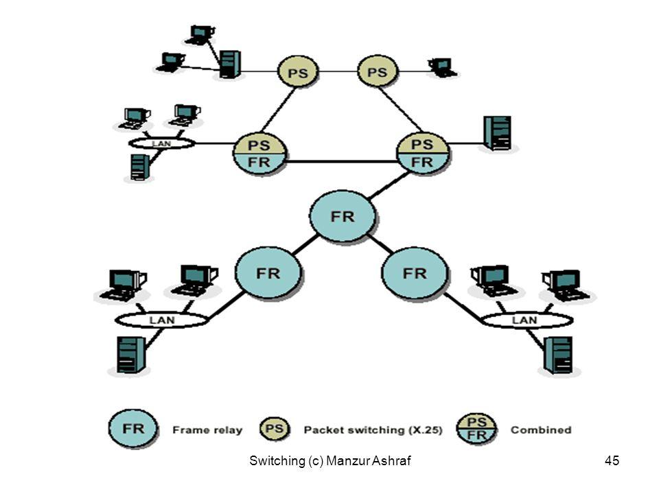Switching (c) Manzur Ashraf45