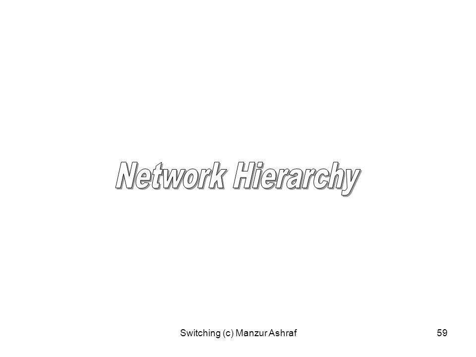 Switching (c) Manzur Ashraf59