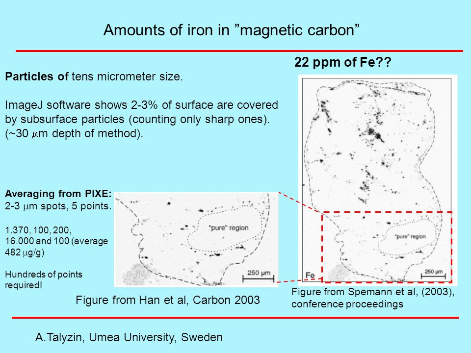 Amounts of iron in magnetic carbon A.Talyzin, Umea University, Sweden Figure from Han et al, Carbon 2003 Figure from Spemann et al, (2003), conference