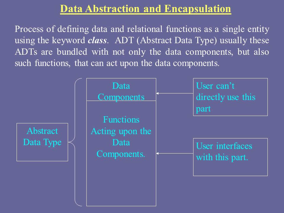 Data Abstraction and Encapsulation Process of defining data and relational functions as a single entity using the keyword class.