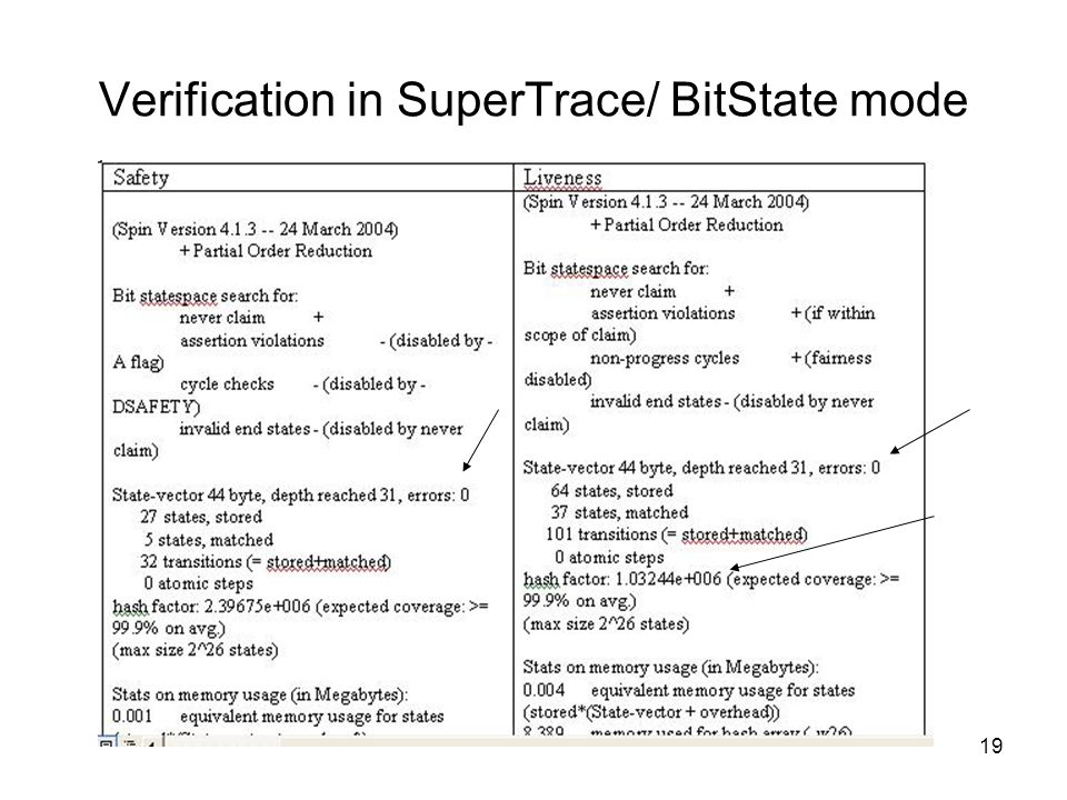 19 Verification in SuperTrace/ BitState mode