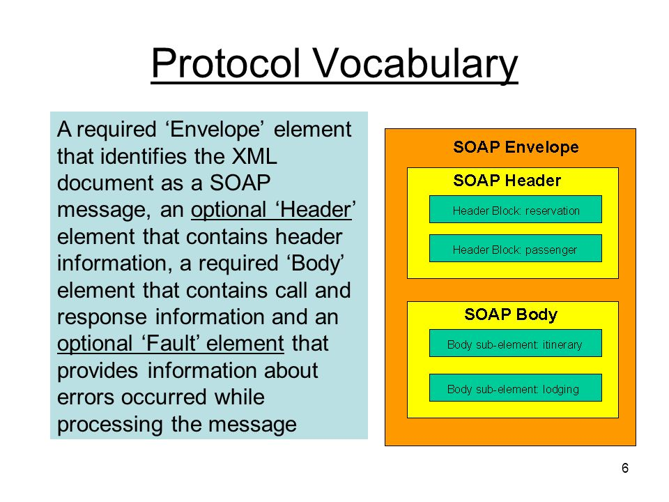 6 Protocol Vocabulary A required Envelope element that identifies the XML document as a SOAP message, an optional Header element that contains header information, a required Body element that contains call and response information and an optional Fault element that provides information about errors occurred while processing the message