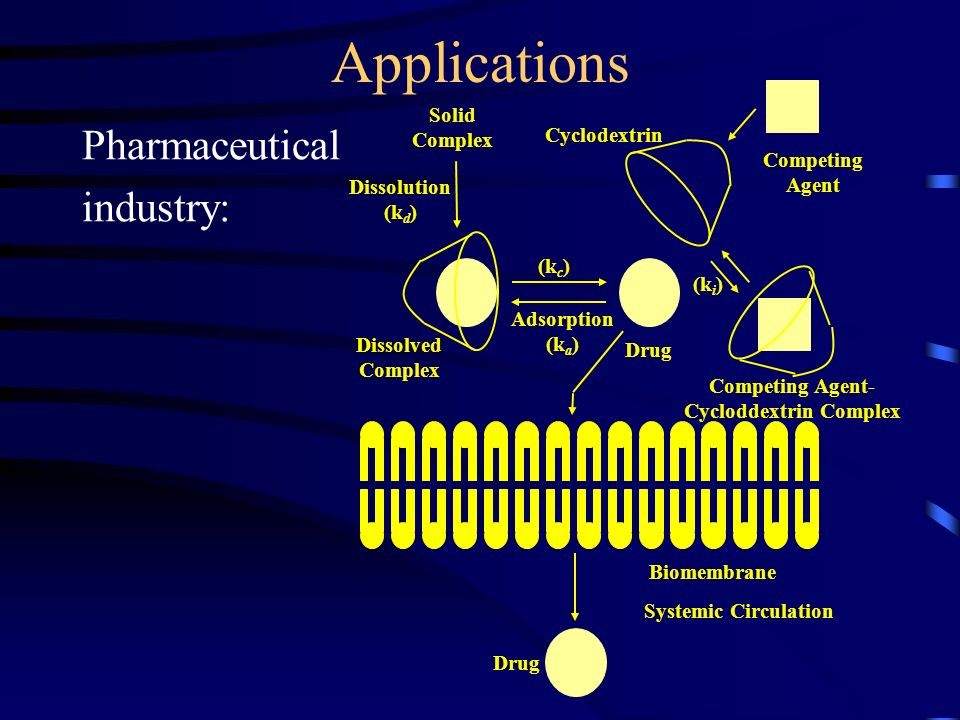 Applications Pharmaceutical industry: Treatment of inflammation or throat infection (with iodine) Coronary dilatation (with nitroglycerin) Anti-ulcerate (with benexate) Vectors for vitamins or hormones Reduction of side-effects and increase in efficiency of anti-cancer drugs