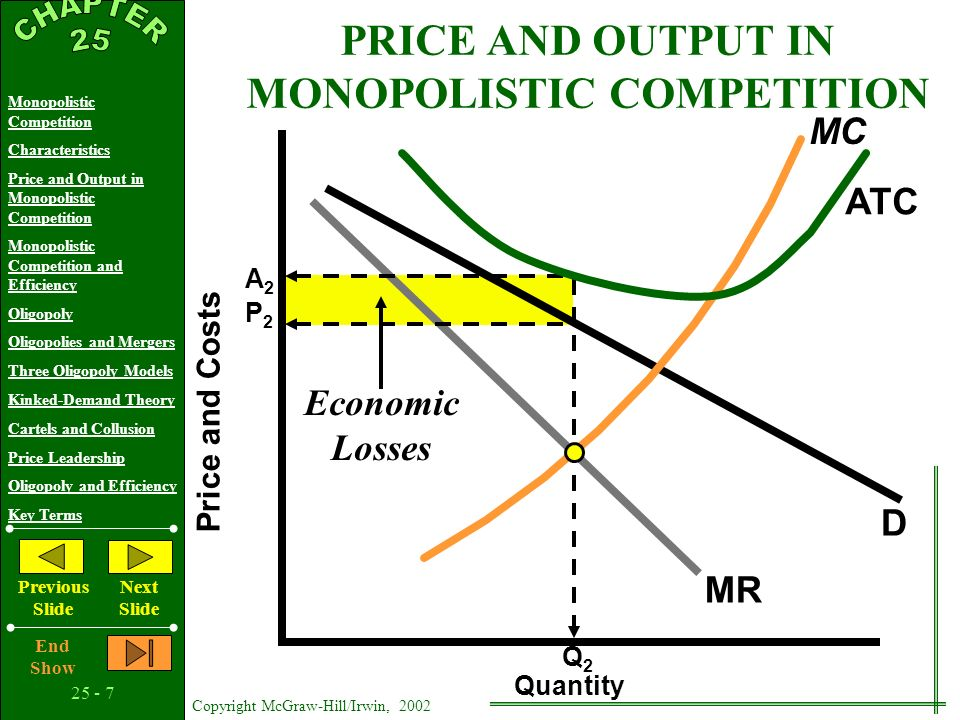 25 - 17 Copyright McGraw-Hill/Irwin, 2002 Monopolistic Competition Characteristics Price and Output in Monopolistic Competition Monopolistic Competition and Efficiency Oligopoly Oligopolies and Mergers Three Oligopoly Models Kinked-Demand Theory Cartels and Collusion Price Leadership Oligopoly and Efficiency Key Terms Previous Slide Next Slide End Show OLIGOPOLY BEHAVIOR A Game-Theory Overview High Low HighLow Uptowns Price Strategy RareAirs Price Strategy B A D C $12$15 $12$6 $8 $15 Independent Actions Stimulate Response