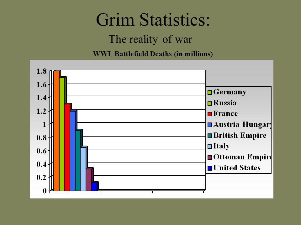 Grim Statistics: WWI Battlefield Deaths (in millions) The reality of war