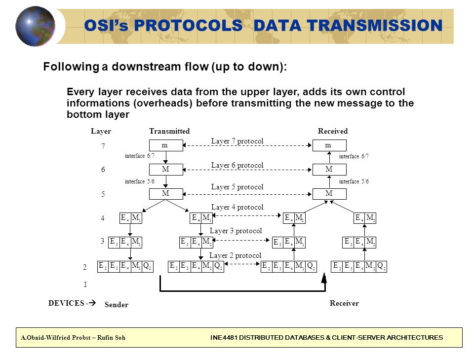 11 OSIs PROTOCOLS DATA TRANSMISSION Following a downstream flow (up to down): Every layer receives data from the upper layer, adds its own control informations (overheads) before transmitting the new message to the bottom layer A.Obaid-Wilfried Probst – Rufin Soh INE4481 DISTRIBUTED DATABASES & CLIENT-SERVER ARCHITECTURES