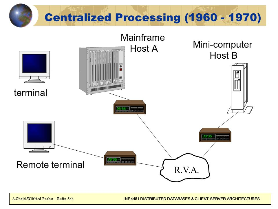 5 Networks (1970 - 1980) Token Ring Ethernet A.Obaid-Wilfried Probst – Rufin Soh INE4481 DISTRIBUTED DATABASES & CLIENT-SERVER ARCHITECTURES