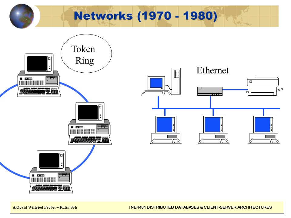 6 Inter-networks (1980 - 1990) Token Ring Ethernet FDDI Serial WAN Connexion A.Obaid-Wilfried Probst – Rufin Soh INE4481 DISTRIBUTED DATABASES & CLIENT-SERVER ARCHITECTURES