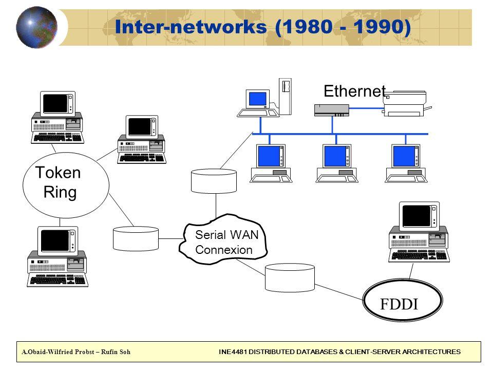 17 The official standards for Local networks are IEEE 802 standards IEEE 802.3 CSMA\CD (Local Area Network e.g Ethernet) IEEE 802.4 Token Bus IEEE 802.5 Token Ring IEEE 802.6 MAN (Metropolitan Area Network) IEEE 802.11 WLAN (Wireless LAN) IEEE 802.2 describes Datalink layer.
