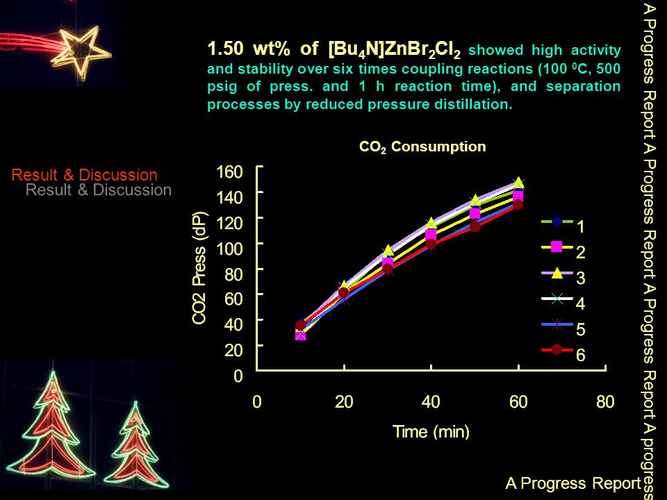 A Progress Report A Progress Report A Progress Report A progress Report A Progress Report Result & Discussion 1.50 wt% of [Bu 4 N]ZnBr 2 Cl 2 showed high activity and stability over six times coupling reactions (100 0 C, 500 psig of press.