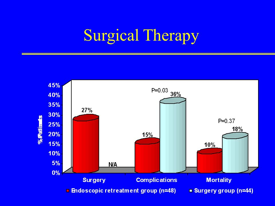 Surgical Therapy Endoscopic management failure Other extenuating circumstances Patient survival improved by optimal timing Individualized by clinical
