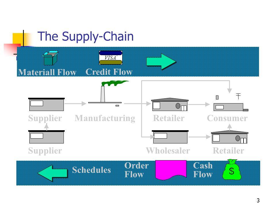 3 Consumer Retailer Manufacturing Materiall Flow VISA ® Credit Flow Supplier Wholesaler Retailer Cash Flow Order Flow Schedules The Supply-Chain