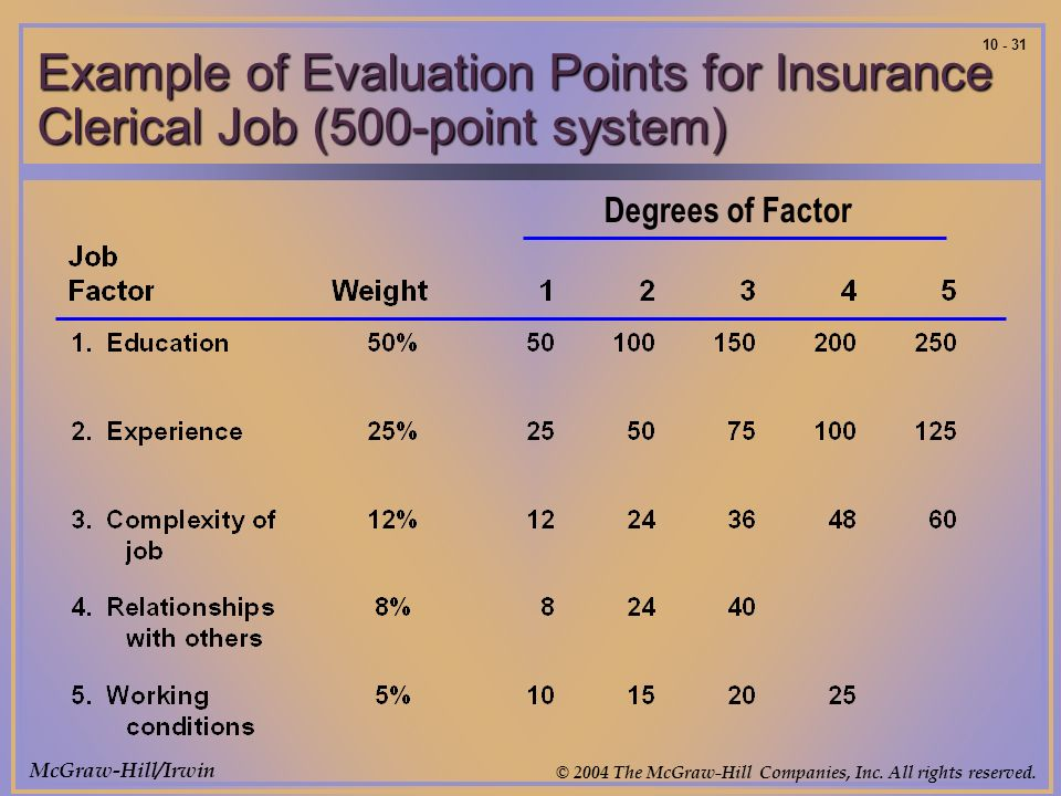 McGraw-Hill/Irwin © 2004 The McGraw-Hill Companies, Inc. All rights reserved. 10 - 31 Degrees of Factor Example of Evaluation Points for Insurance Cle