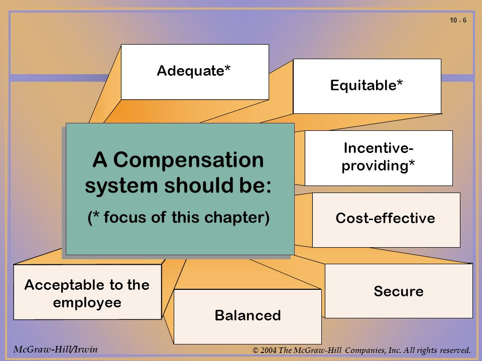 McGraw-Hill/Irwin © 2004 The McGraw-Hill Companies, Inc. All rights reserved. 10 - 6 A Compensation system should be: (* focus of this chapter) Adequa