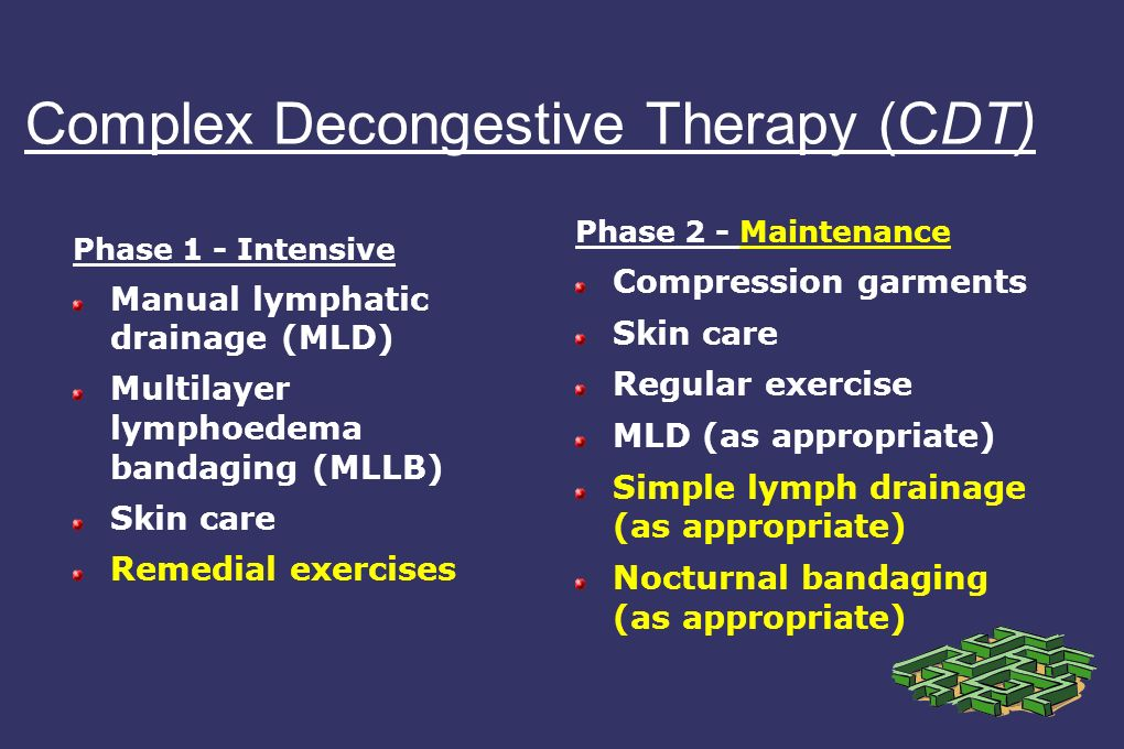 Complex Decongestive Therapy (CDT) Phase 1 - Intensive Manual lymphatic drainage (MLD) Multilayer lymphoedema bandaging (MLLB) Skin care Remedial exercises Phase 2 - Maintenance Compression garments Skin care Regular exercise MLD (as appropriate) Simple lymph drainage (as appropriate) Nocturnal bandaging (as appropriate)