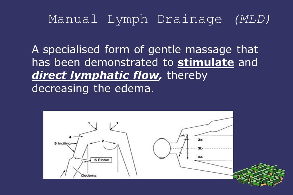 Manual Lymph Drainage (MLD) A specialised form of gentle massage that has been demonstrated to stimulate and direct lymphatic flow, thereby decreasing the edema.