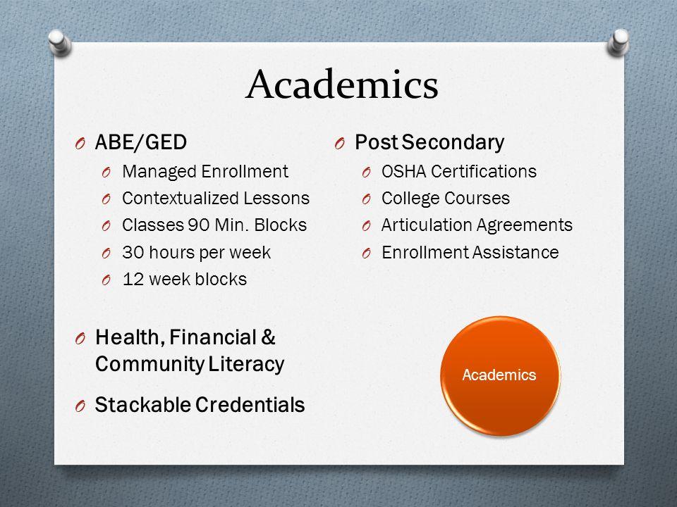 O ABE/GED O Managed Enrollment O Contextualized Lessons O Classes 90 Min. Blocks O 30 hours per week O 12 week blocks O Health, Financial & Community