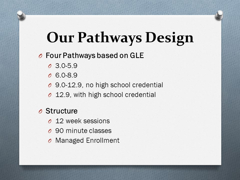 Our Pathways Design O Four Pathways based on GLE O 3.0-5.9 O 6.0-8.9 O 9.0-12.9, no high school credential O 12.9, with high school credential O Structure O 12 week sessions O 90 minute classes O Managed Enrollment